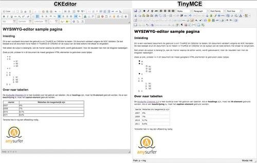 CKEditor en TinyMCE