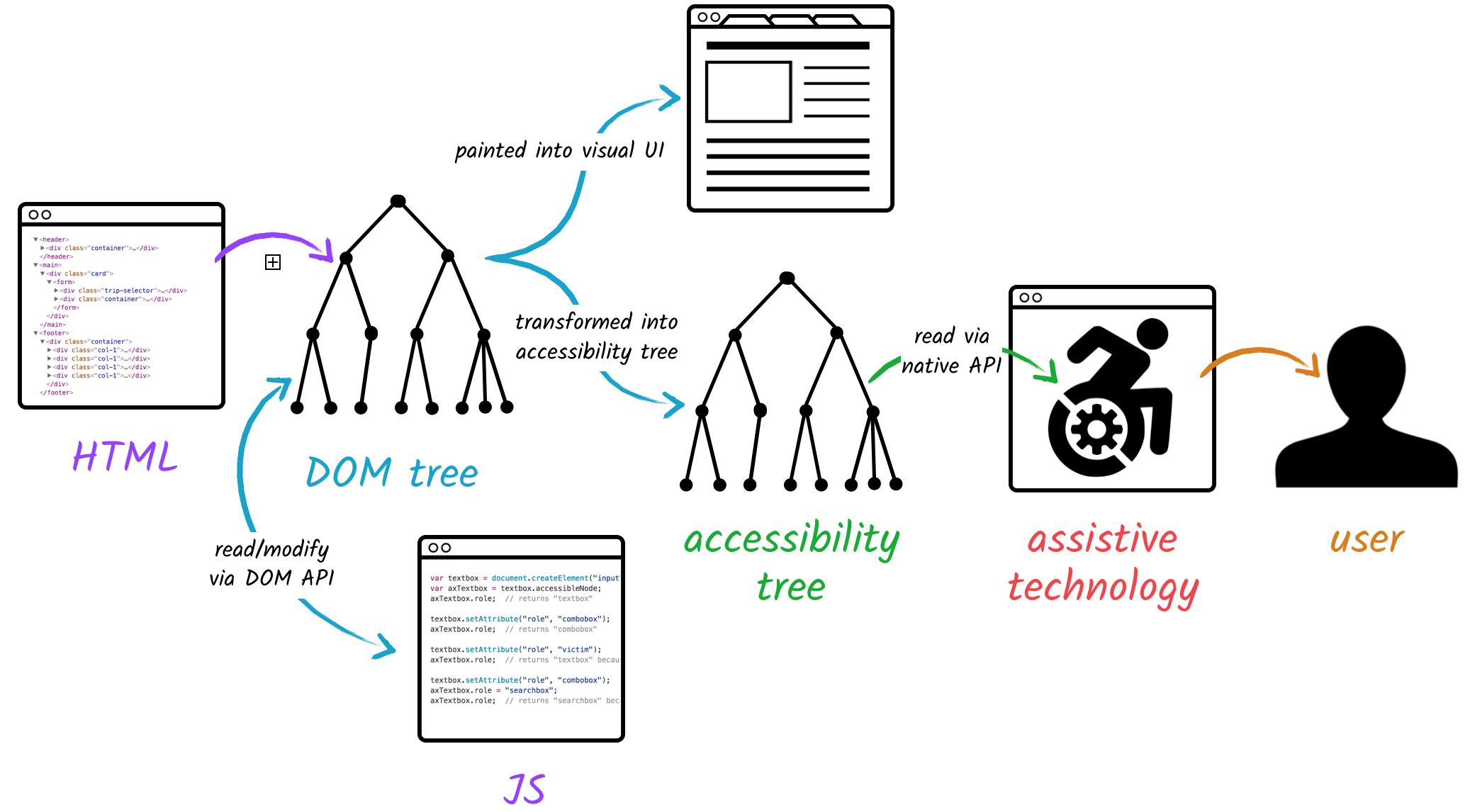 Assistive technology haalt info uit accessibility tree via native API. De accessibility tree is afgeleid uit de DOM tree die het visuele bepaalt en die eventueel gewijzigd kan zijn via JavaScript