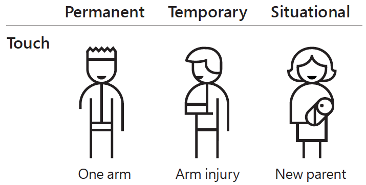 touch permanent one arm, temporary arm injury, situational holding baby